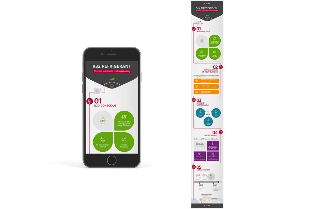 Infographie LG Business Solutions : REFRIGERANT R32 pour une climatisation et un chauffage plus écologique